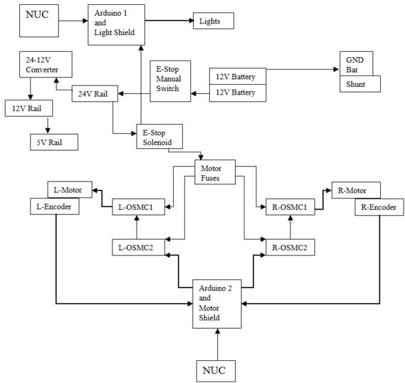 2016 Electrical Flow Chart - RoboJackets Wiki